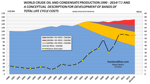 Figure 5: The chart above shows a conceptual description and approximation in the developments of full life cycle costs tranches [ CAPEX {inclusive returns} + OPEX] for global crude oil production [rh scale] together with the oil price [Brent and lh scale]. 2014YTD (June 2014). The full life cycle costs tranches should not be confused with operating expenditures (OPEX). It is as OPEX surpasses gross revenues the operation becomes unprofitable and producing installations/wells becomes shut in, plugged and abandoned, refer also figure 6.