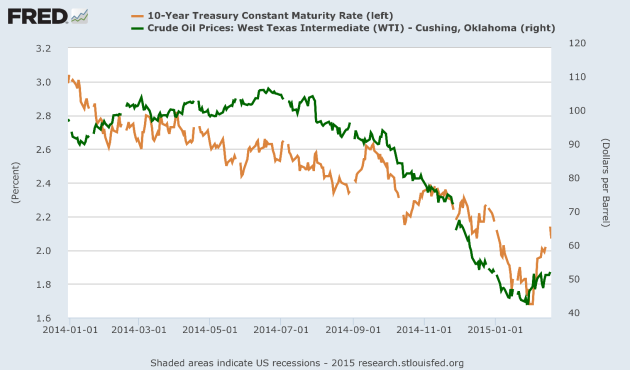 Figure 7: The chart above is from the Federal Reserve and shows developments in the US 10 Year Treasury (US10T, orange line, left hand sale) and the oil price (Western Texas Intermediate, WTI; dark green line and right hand scale). Data as of January 1st 2014 and February 19th 2015. NOTE: None of the axis are zero scaled.