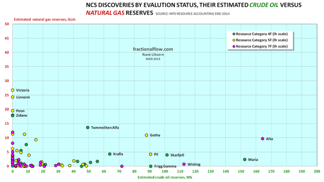 Figure 08: The chart above shows NCS discoveries, their estimated recoverable crude oil reserve versus natural gas reserves and their evaluation status. It is the total petroleum reserves that form the economic basis for any developments. Due to scaling the chart does not include Johan Sverdrup and Johan Castberg (Barents Sea).