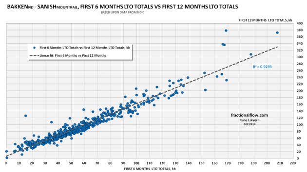 Figure 09: The chart above shows the correlation between 6 months totals and 12 months totals for the wells in Sanish started as of January 2008.
