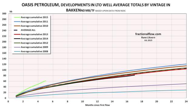 Figure 3: The chart show development in the EUR trajectories for LTO for wells by vintage and which are operated by Oasis.