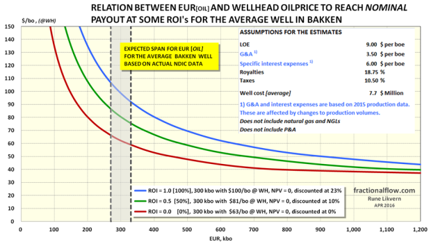 Figure 3: The chart above shows development of some Return On Investment (ROI) versus the wellhead oil price and EUR. Included is a table that shows how this translates into Net Present Values (NPV) discount rates. Royalty is the total of ordinary royalties and Over Riding Royalty Interest (ORRI). Return On Investment (ROI), ROI = (Gain from Investment - Cost of Investment) / Cost of Investment