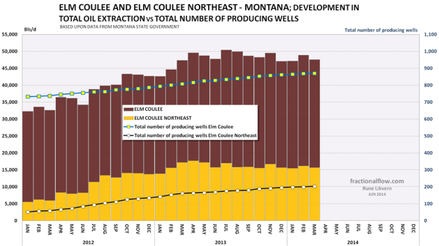 Figure 14: The chart above shows development for tight oil extraction from the Bakken/Three Forks formation Elm Coulee and Elm Coulee Northeast in Montana. The chart also shows developments in total reported number of producing wells.