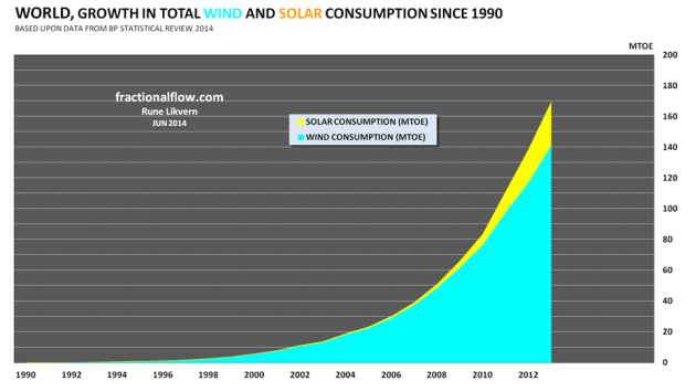 Figure 2: The stacked areas in the chart above show the developments in the consumption (production) of energy from the renewables (solar [yellow] and wind [turquoise]) from 1990 to 2013.
