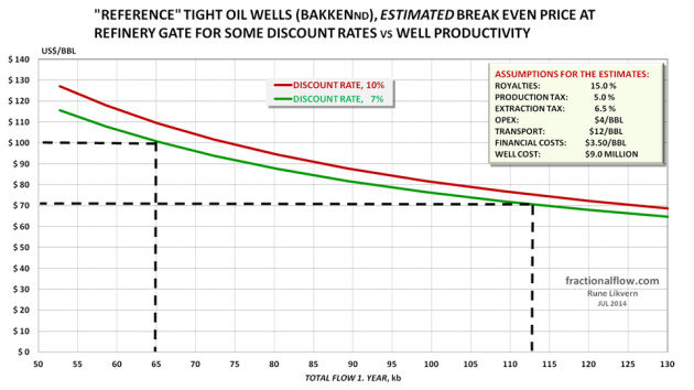 Figure 30: The chart shows estimated break even price (WTI) versus break even flow for Bakken type LTO wells (first year/first 12 months total LTO extracted). The green line is at a discount rate of 7% and the red line at a discount rate of 10%. NOTE: Presented estimates are on a point forward basis (each well looked at as a freestanding project) thus estimates does NOT include costs for acreage acquisition, exploration etc. The higher the requirement for return, the higher the breakeven price or breakeven volume becomes.