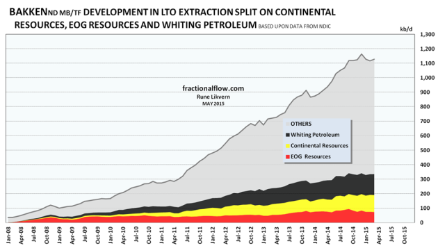 Figure 3: The chart above (stacked areas) shows developments in LTO extraction by the 3 presented companies and total. NOTE: The chart does not include contributions from wells starting to flow prior to 2008 for the presented companies and the contributions from these wells normally diminishes as the wells ages.