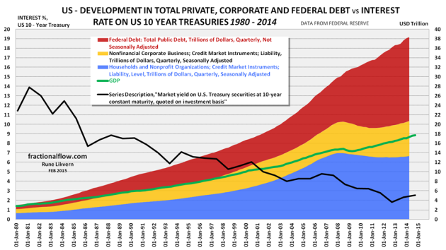 Figure 3: The stacked areas in the chart above shows developments in the US for total private [blue and orange, right hand scale] and public debt [red, right hand scale] together with US Gross Domestic Product (GDP) [green line, right hand scale] in nominal dollars as from Q1 1980 to Q1 2014. The black line shows development in US 10 Year Treasuries as from 1980 to 2013 [annual figures and left hand scale].