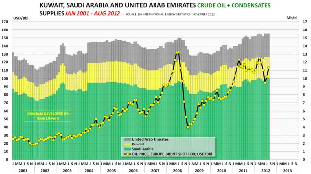 Figur 11; Diagrammet overfor viser utviklingen i forsyningen av råolje og kondensat (C + C) for de 9 øvrige OPEC medlemmene.