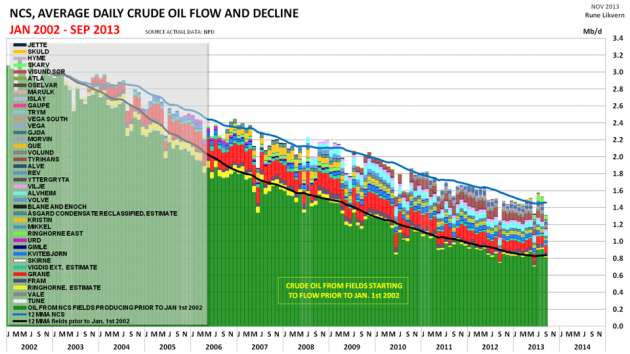 Figure 1: Development in crude oil production from the Norwegian Continental Shelf (NCS), split on fields flowing prior to January 1st 2002 (green) and discoveries developed to flow as from 2002.