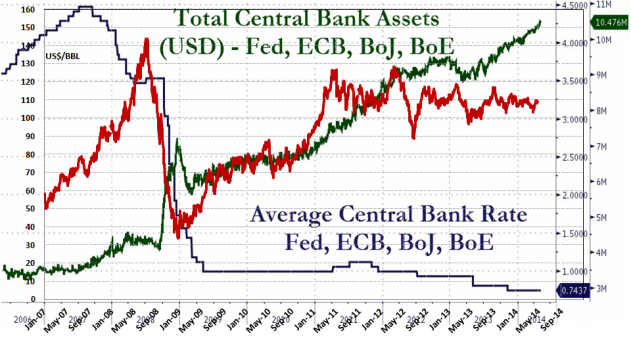 Figure 1: The chart above is a composite of two charts. The bottom chart shows the developments for the total central banks' assets on the balance sheets and the interest rate for Federal Reserve [Fed], European Central Bank [ECB], Bank of England [BoE] and Bank of Japan [BoJ]. Developments in total central banks' assets in US$ Trillion are shown by the green line and plotted versus the outer right hand scale.  Developments in the interest rate (%) are shown by the dark blue line line and plotted versus the inner right hand scale.  On top of the chart and with synchronized time axes is overlaid the development in the oil price (US$/Bbl, Brent spot), red line and plotted versus the left hand scale.