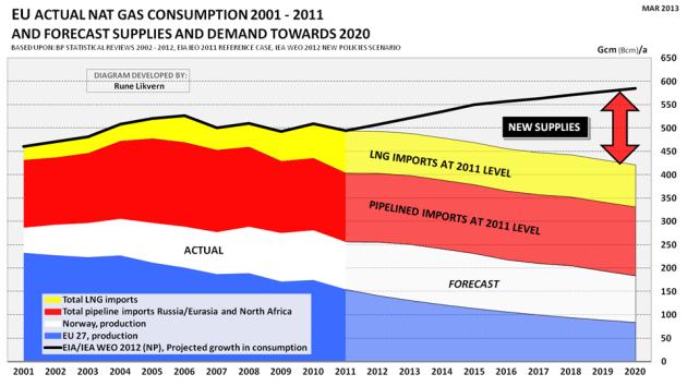 Figur 4: Figuren viser utviklingen produksjonen av naturgass for EU 27, Norge, import gjennom rørledning fra Russland/Eurasia og import av LNG for årene 2001 - 2011. Videre er det vist en prognose for EU 27 og Norge mot 2020 og et fremvoksende forsyningsgap mot 2020 om prognosen for forbruksutviklingen fra IEA WEO 2012 (New Policies) legges til grunn.