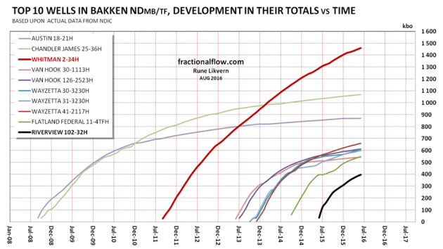 Figure 5: The chart above shows development in LTO totals for the top 10 wells in the Bakken (ND) since Jan-08 and from these started to flow and as per Jun-16.