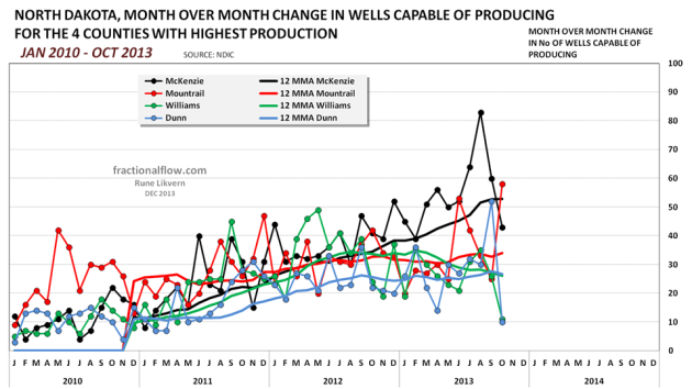 Figure 12: Chart above shows developments in month over month changes in wells capable of producing for the 4 counties with the highest oil production.  The chart also include 12 MMAs for the same counties.