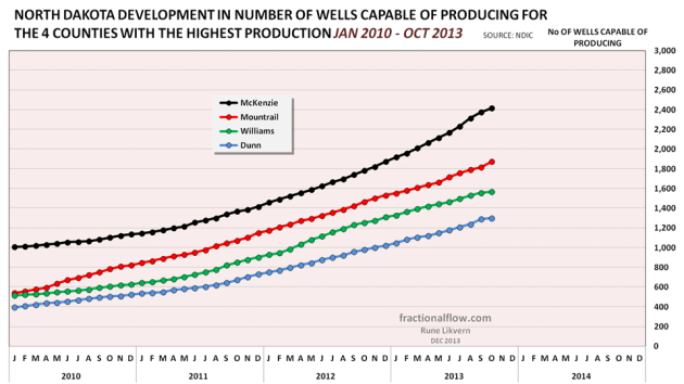 Figure 11: Chart above shows developments in reported number of wells capable of producing for the 4 counties with the biggest oil production in North Dakota.