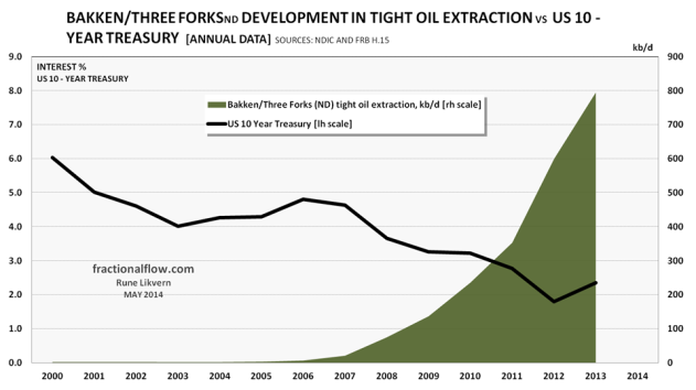 Figure 01: The chart above shows development for annual tight oil extraction from the Bakken/Three Forks formations in North Dakota [green area and rh scale]. The black line shows development in the interest for the US 10 - Year Treasury [lh scale].