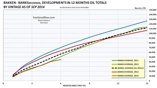 Figure 16: The colored lines in the chart above shows development in total first 12 months LTO by vintage of the wells in the Middle Bakken and Three Forks formations in the Banks pool. The thicker black dotted line shows the development for average total LTO for all the wells. Note for 2014 the selection were limited to wells with at least 6 months of flow.