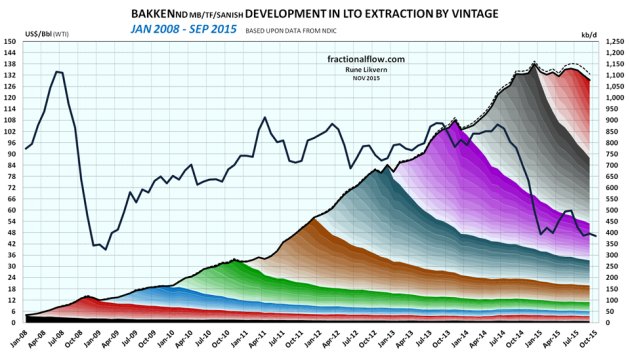 Figure 01: The above chart shows developments by vintage in LTO extraction from the Middle Bakken/ Three Forks/Sanish formations in Bakken (ND) as of January 2008 and of September 2015 [right hand scale]. The color grading shows extraction by month. Development in the oil price (WTI) black line is shown versus the left hand scale.