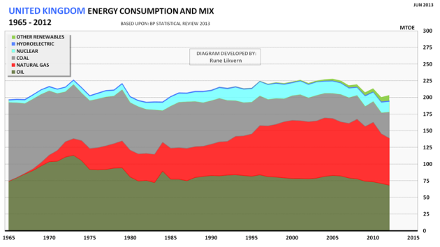 Figure 1: Development of UK's total energy consumption for the years 1965 - 2012 split on energy sources.