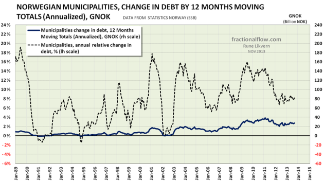 Figure 7: The diagram above shows development in Norwegian municipalities change in debt by 12 Months Moving Totals (Annualized) [dark blue line plotted against the rh scale]. The chart also shows the annual rate of change [black dotted line plotted against the lh scale].