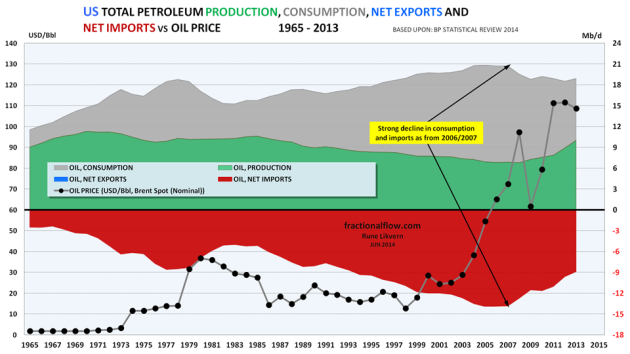Figure 07: The chart above shows developments in total petroleum consumption (grey area), petroleum imports (red area), petroleum production (green area) for the US [all right hand scale]. The chart also shows development in the oil price, Brent spot [left hand scale].