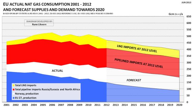 Figur 09: Figuren viser utviklingen i EU (27) sitt naturgassforbruk for årene 2001 - 2012. For EU viser ferske prognoser fra EIA og IEA en ventet vekst i naturgassforbruket for EU til 550 - 600 milliarder kubikkmeter (Gcm) til 2020.  I figuren er forbruket i EU splittet på egen utvinning, import fra Norge, rørledningsimport fra Nord Afrika og Russland samt import av flytende gass, LNG. I figuren er også vist prognoser for EUs utvinning og Norges forsyning mot 2020 og rørlednings- (Nord Afrika og Russland) og LNG import på 2012 nivå.