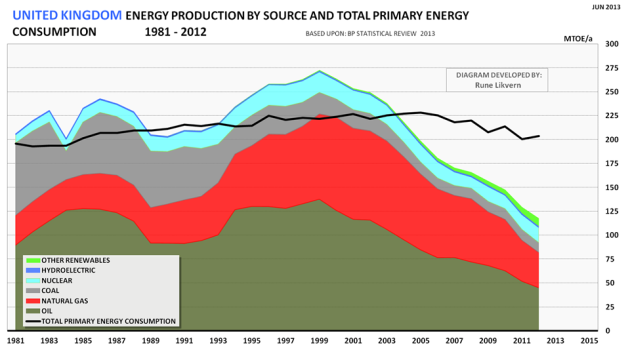 Figure 2: Development of UK's total energy production for the years 1981 - 2012 split on energy sources. The chart also shows the development in UK energy consumption (black line) for the same years.
