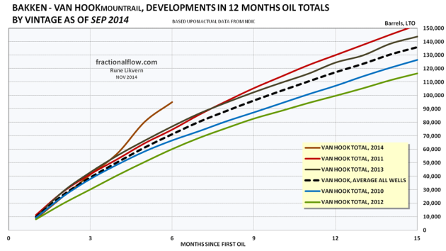 Figure 11: The colored lines in the chart above shows development in total first 12 months LTO by vintage of the wells in the Middle Bakken and Three Forks formations in the Van Hook pool. The thicker black dotted line shows the development for average total LTO for all the wells. Note for 2014 the selection were limited to wells with at least 6 months of flow.