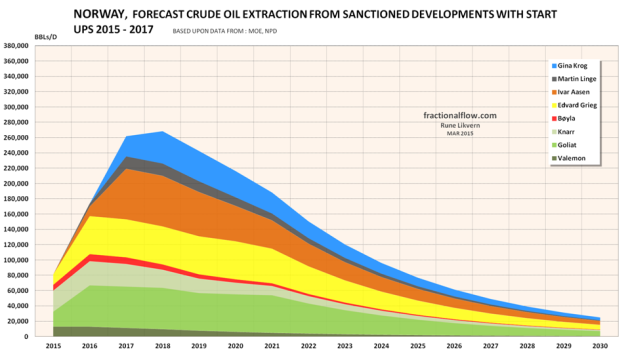 Figure 02: The figure above shows a forecast of crude oil production from NCS sanctioned fields which is scheduled to start to flow during the years 2015 to 2017. Any changes to the scheduled startups could affect the forecasts as shown in figures 01 and 02.