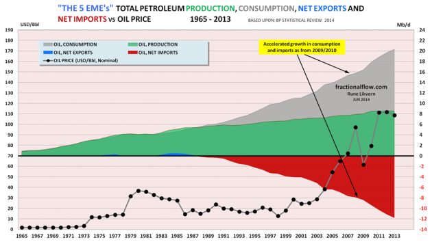 Figure 11: The chart above shows developments in total petroleum consumption (grey area), petroleum imports (red area), petroleum production (green area), net petroleum exports (blue area) for the The 5 EME's (Brazil, China, India, Indonesia and Thailand), all right hand scale. The chart also shows development in the oil price, Brent spot, left hand scale.