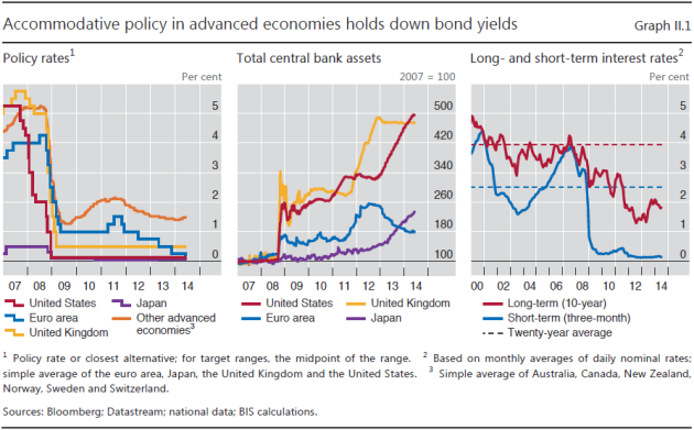 Figure 2: The chart above shows [left panel] how advanced economies' central banks in concerted efforts lowered their interest rates following the Global Financial Crisis (GFC) in 2008. The middle panel shows the relative growth (expansion) of the balance sheets (assets) for US Federal Reserve (Fed), European Central Bank (ECB), Bank of England (BoE) and Bank of Japan (BoJ) post the GFC. The right hand panel shows the development in long and short term interest rates together with the twenty year average. Chart from p 24 in BIS 84th Annual Report, 29 June 2014.