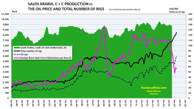 Figure 10: The chart above shows developments in Saudi Arabia's supplies of crude oil and condensates (green area and left hand axis). The pink line shows development in the oil price, Brent spot, the black line total number of rigs, the dark blue dotted line number of oil rigs in Saudi Arabia all plotted versus the right hand scale. NOTE: Rig counts and oil price as of March 2015. Crude oil and condensates production data as of October 2014 from EIA.