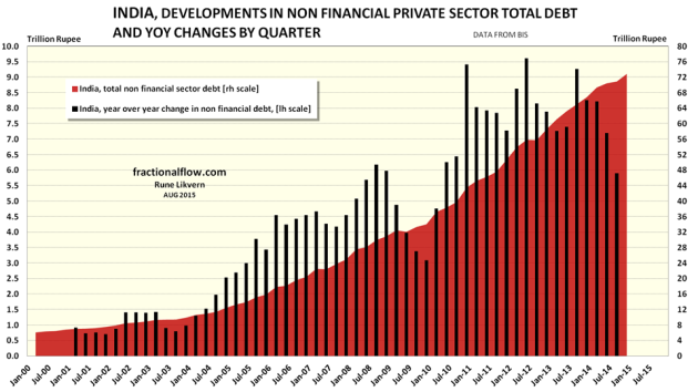 Figure 07: The chart above show developments in total non financial private debt in India [red area, right hand scale]. The black columns show YoY changes in non financial private debt in India by quarter [left hand scale].