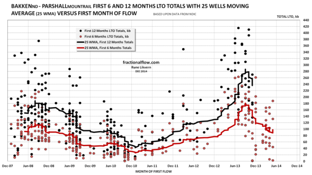 Figure 06: The red dots in the chart above are the 6 months totals for individual wells and the red line the smoothed 25 Well Moving Average (25 WMA) of the 6 months totals. The black dots are the 12 months totals for individual wells and the black line the smoothed 25 Well Moving Average (25 WMA) of the 12 months totals. The wells' productivities are plotted versus the month of their first reported flow.