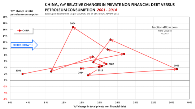Figure 06: The chart shows the YoY relative changes in total private non financial debt [horizontal axis] plotted versus the YoY relative changes in total petroleum consumption [vertical axis] for China from 2001 to 2014. The lines have arrows to show the sequence and developments. To ease identification some years are shown.