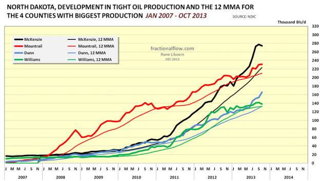 Figure 05: Chart above shows developments in reported tight oil production from from the 4 counties with the biggest production (Dunn, McKenzie, Mountrail and Williams). A 12 Month Moving Average (12 MMA) smoothing has been added to better identify underlying trends in oil production for these 4 counties.