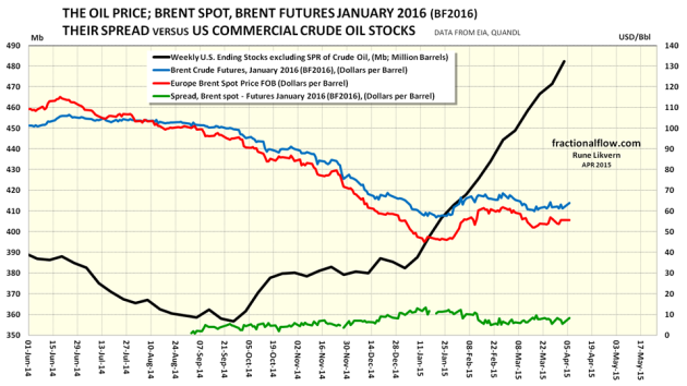 Figure 03: The chart above shows developments in the oil price (Brent spot, red line), Brent crude futures for January 2016 (BF2016, blue line)  and the spread (green line) between the spot and BF2016 all plotted towards the right hand scale. The thick black line shows the weekly EIA reported total US commercial crude oil stocks, left hand scale. NOTE 1: Scaling of the left hand axis. NOTE 2: The chart shows only the developments in price for the futures for January 2016 (BF2016) to avoid crowding the chart with information.