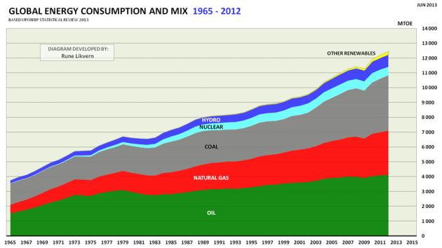 Figur 01: Verdens utvikling i totalt energiforbruk for 1965 - 2012 splittet på energikilder.
